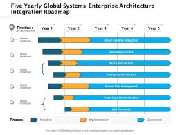 Five Yearly Global Systems Enterprise Architecture Integration Roadmap