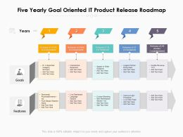 Five Yearly Goal Oriented IT Product Release Roadmap