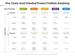 Five Yearly Goal Oriented Product Portfolio Roadmap