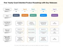Five Yearly Goal Oriented Product Roadmap With Key Releases