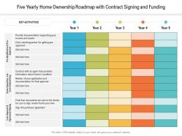 Five Yearly Home Ownership Roadmap With Contract Signing And Funding