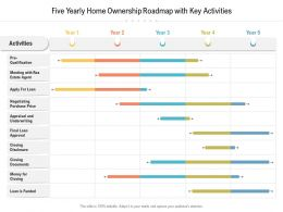 Five Yearly Home Ownership Roadmap With Key Activities