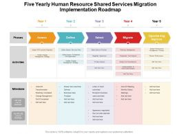 Five Yearly Human Resource Shared Services Migration Implementation Roadmap