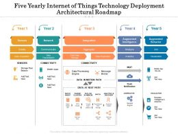 Five Yearly Internet Of Things Technology Deployment Architectural Roadmap