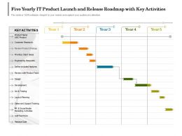 Five Yearly IT Product Launch And Release Roadmap With Key Activities
