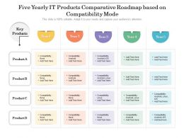 Five Yearly IT Products Comparative Roadmap Based On Compatibility Mode