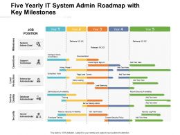 Five Yearly It System Admin Roadmap With Key Milestones