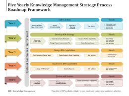 Five Yearly Knowledge Management Strategy Process Roadmap Framework