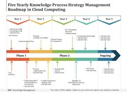 Five Yearly Knowledge Process Strategy Management Roadmap In Cloud Computing
