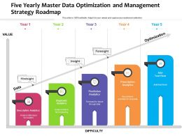 Five Yearly Master Data Optimization And Management Strategy Roadmap