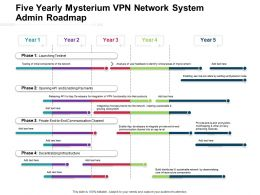 Five Yearly Mysterium VPN Network System Admin Roadmap