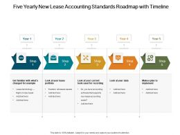 Five Yearly New Lease Accounting Standards Roadmap With Timeline