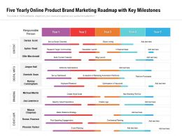 Five Yearly Online Product Brand Marketing Roadmap With Key Milestones
