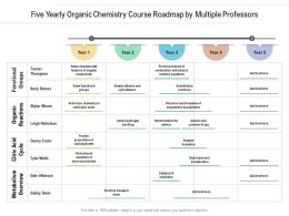 Five Yearly Organic Chemistry Course Roadmap By Multiple Professors