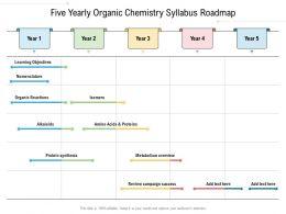 Five Yearly Organic Chemistry Syllabus Roadmap
