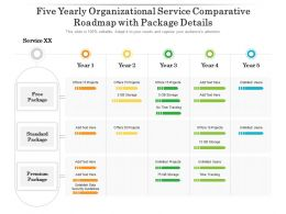 Five Yearly Organizational Service Comparative Roadmap With Package Details