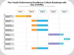 Five Yearly Performance Excellence Culture Roadmap With Key Activities