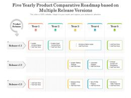 Five Yearly Product Comparative Roadmap Based On Multiple Release Versions
