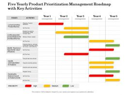 Five Yearly Product Prioritization Management Roadmap With Key Activities