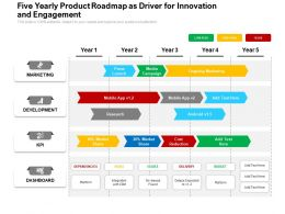 Five Yearly Product Roadmap As Driver For Innovation And Engagement