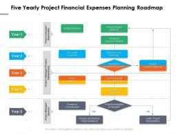 Five Yearly Project Financial Expenses Planning Roadmap