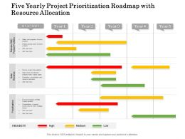 Five Yearly Project Prioritization Roadmap With Resource Allocation