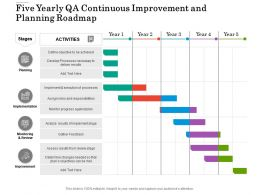 Five Yearly QA Continuous Improvement And Planning Roadmap