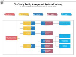 Five Yearly Quality Management Systems Roadmap
