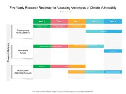 Five Yearly Research Roadmap For Assessing Archetypes Of Climate Vulnerability