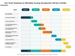 Five Yearly Roadmap For Affordable Housing Development With Key Activities