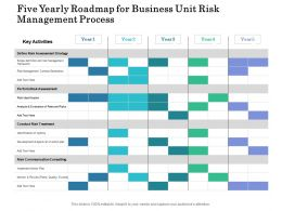 Five Yearly Roadmap For Business Unit Risk Management Process