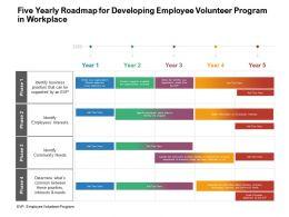 Five Yearly Roadmap For Developing Employee Volunteer Program In Workplace