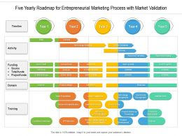 Five Yearly Roadmap For Entrepreneurial Marketing Process With Market Validation