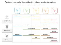 Five Yearly Roadmap For Organic Chemistry Syllabus Based On Career Areas