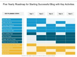 Five Yearly Roadmap For Starting Successful Blog With Key Activities