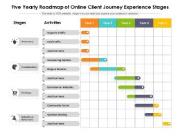 Five Yearly Roadmap Of Online Client Journey Experience Stages
