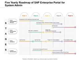 Five Yearly Roadmap Of Sap Enterprise Portal For System Admin
