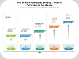 Five Yearly Roadmap To Building Culture Of Performance Excellence