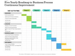Five Yearly Roadmap To Business Process Continuous Improvement