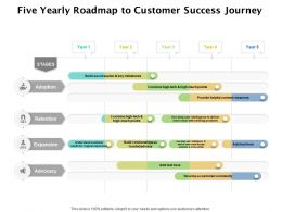 Five Yearly Roadmap To Customer Success Journey