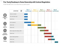 Five Yearly Roadmap To Home Ownership With Contract Negotiation