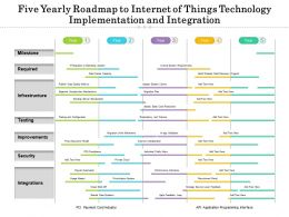 Five Yearly Roadmap To Internet Of Things Technology Implementation And Integration