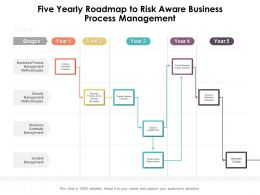Five Yearly Roadmap To Risk Aware Business Process Management