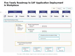 Five Yearly Roadmap To Sap Application Deployment In Workplace