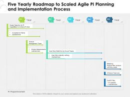 Five Yearly Roadmap To Scaled Agile PI Planning And Implementation Process