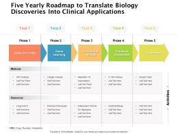 Five Yearly Roadmap To Translate Biology Discoveries Into Clinical Applications