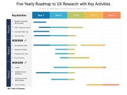 Five Yearly Roadmap To UX Research With Key Activities