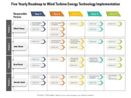Five Yearly Roadmap To Wind Turbine Energy Technology Implementation