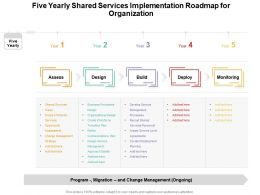 Five Yearly Shared Services Implementation Roadmap For Organization
