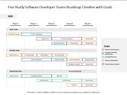 Five Yearly Software Developer Teams Roadmap Timeline With Goals